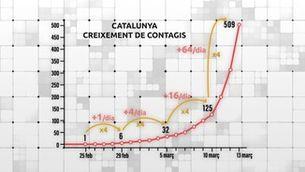 """""""Preguntes freqüents"""": el confinament de Catalunya i l'estat d'alarma a Espanya pel coronavirus"""
