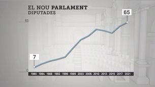 Un Parlament a prop de la paritat