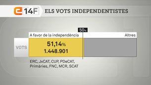 Els partits independentistes superen per primer cop la barrera del 50 per cent