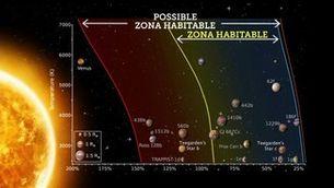 """Científics catalans descobreixen dos planetes """"habitables"""""""