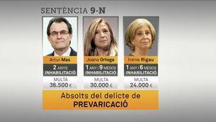 Artur Mas, condemnat a 2 anys d'inhabilitació per a càrrecs públics pel 9-N