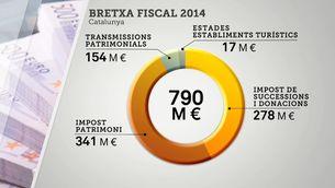 La Hisenda catalana perd cada any 800 milions d'euros pel frau fiscal
