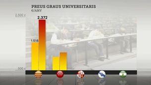 Estudiar a les universitats catalanes pot ser fins a tres vegades més car que a d'altres comunitats autònomes