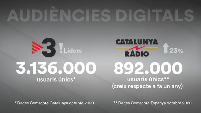 TV3 es manté com a televisió líder a internet a Catalunya durant 42 mesos consecutius i Catalunya Ràdio creix un 23% a tot l'Estat