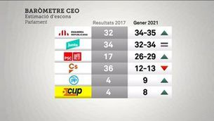 Esquerra i Junts es disputen la victòria per davant del PSC d'Illa, segons el CEO