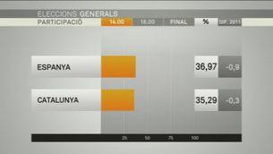 Participació eleccions generals 2015, a les 14.00