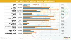 Dades de l'estudi sobre pèrdua de població a Catalunya
