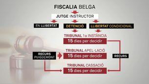 El jutge tindrà 24 hores per decidir sobre l'euroordre contra Puigdemont i els consellers