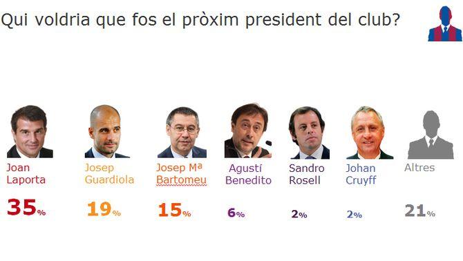 Un de cada tres socis del Barça vol Joan Laporta com a president