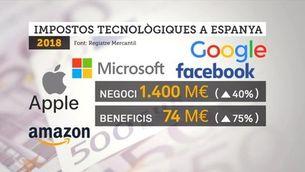 El parany fiscal d'Apple, Amazon Google o Facebook: guanyen un 75% més a Espanya sense pagar més impostos