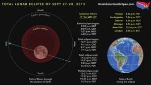 Eclipsi de superlluna