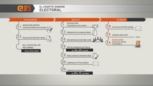 El calendari fins a les eleccions del 14F en plena pandèmia
