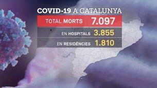 Nou recompte de COIV-19, que dobla el nombre de morts