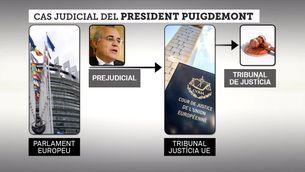 L'entramat judicial de la causa contra el president Puigdemont
