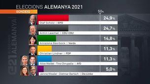 Eleccions a Alemanya: els sondejos mostren un empat tècnic entre l'SPD i la CDU