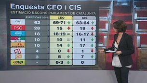 Enquestes electorals del CIS i el CEO
