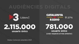 TV3 es manté com a televisió líder a internet a Catalunya durant 53 mesos consecutius i Catalunya Ràdio obté la millor audiència d'un mes de setembre