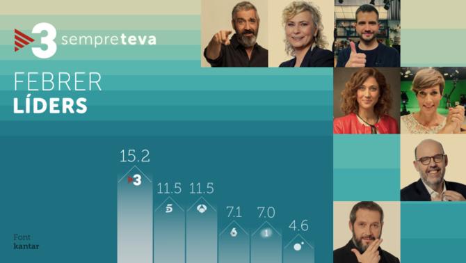 TV3 creix i lidera àmpliament el febrer, amb una quota del 15,2%