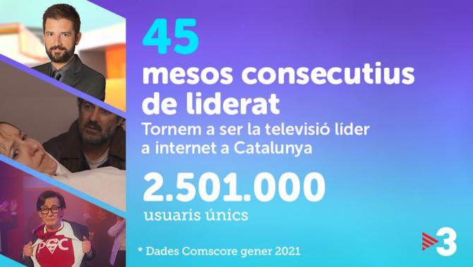 TV3 continua sent líder a internet a Catalunya amb el millor gener de la història