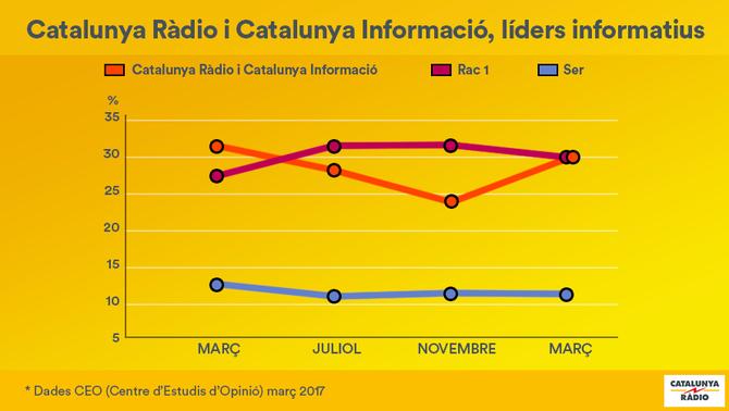 Catalunya Ràdio i Catalunya Informació, líders informatius segons el CEO