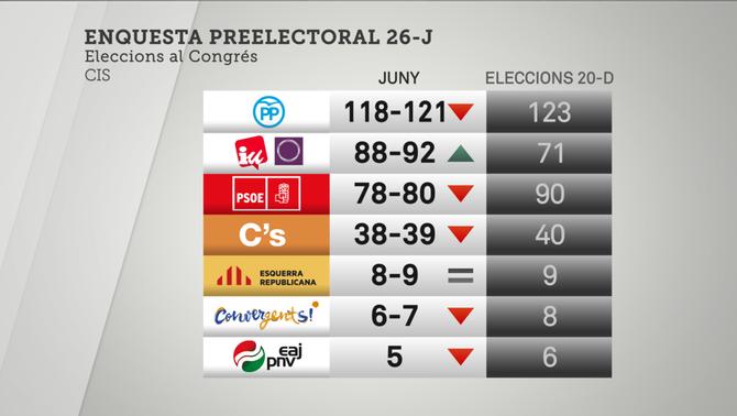 """El CIS confirma el """"sorpasso"""" d'Units Podem al PSOE amb 8-14 escons més"""
