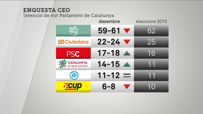 CEO intenció vot a Catalunya
