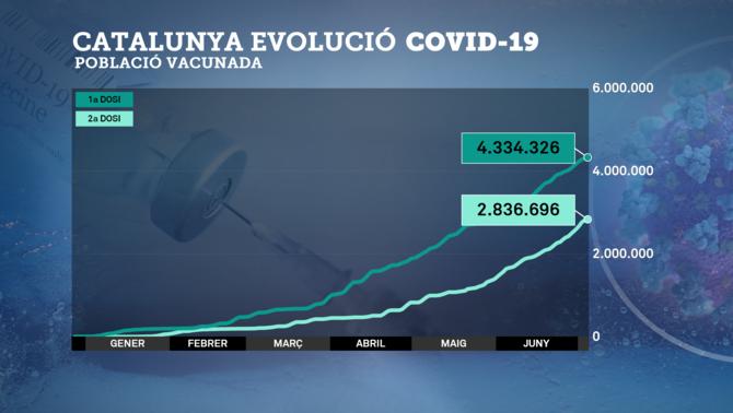 Població vacunada a Catalunya en primera i segona dosi