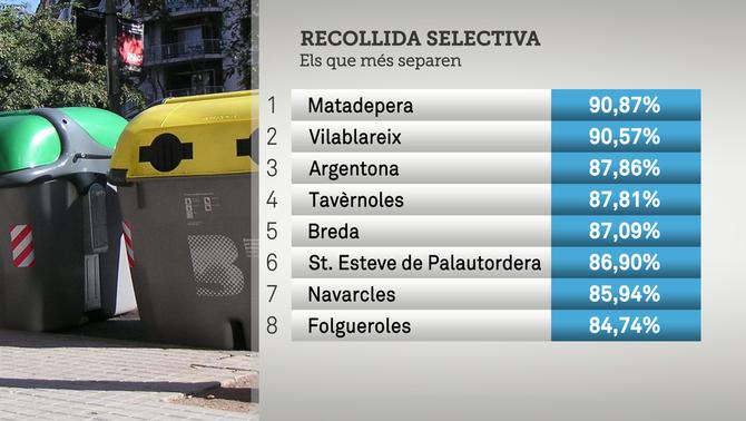 El reciclatge torna a créixer a Catalunya