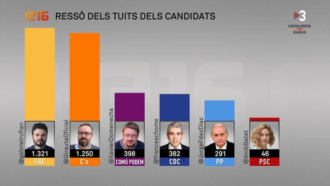 El candidat més seguit, el més mencionat i el més efectiu del 26-J