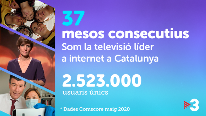 TV3, televisió líder a internet a Catalunya durant 37 mesos consecutius